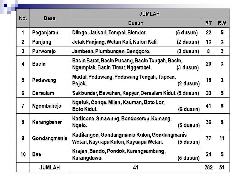 No.Desa JUMLAH DusunRTRW 1Peganjaran Dlingo, Jatisari, Tempel, Blender. (5 dusun) 225 2Panjang Jetak Panjang, Wetan Kali, Kulon Kali. (2 dusun) 133 3P