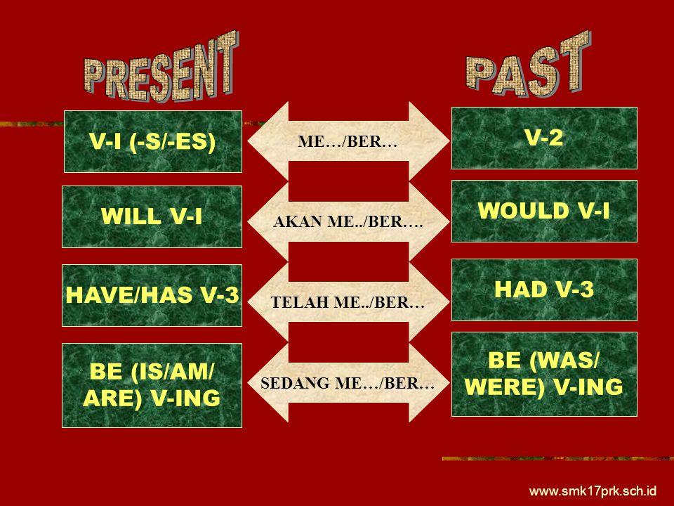 www.smk17prk.sch.id V-I (-S/-ES) WILL V-I HAVE/HAS V-3 BE (IS/AM/ ARE) V-ING V-2 WOULD V-I HAD V-3 BE (WAS/ WERE) V-ING ME…/BER… AKAN ME../BER…. TELAH