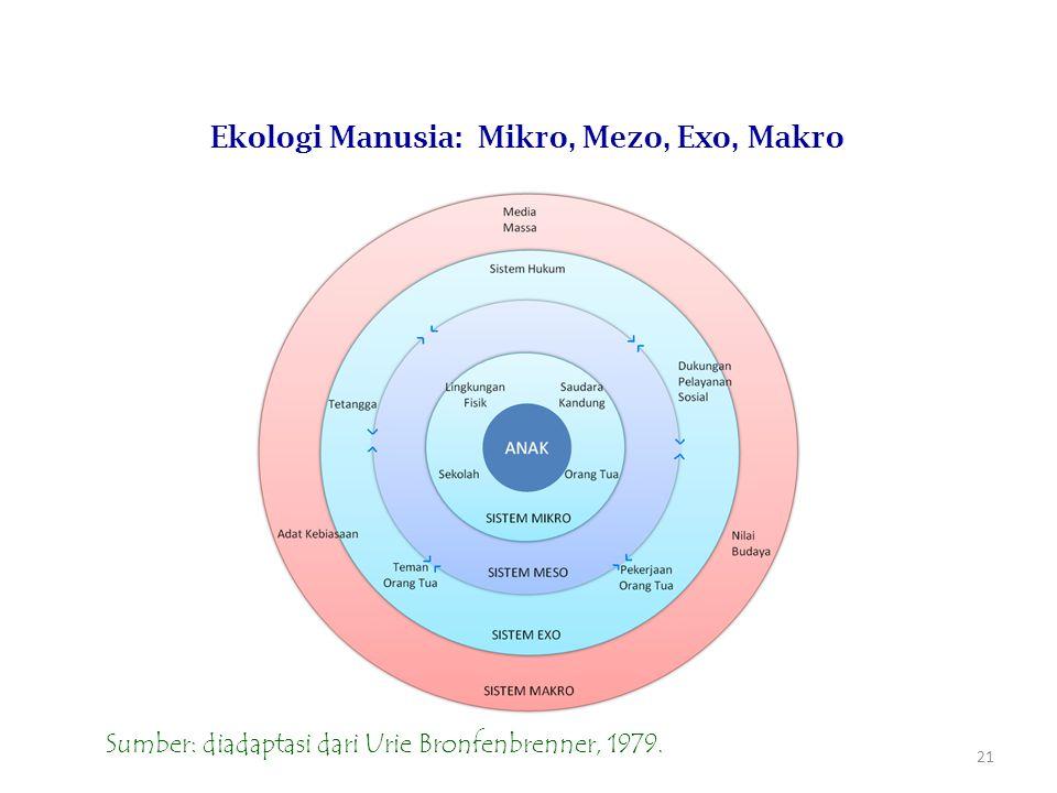 21 Ekologi Manusia: Mikro, Mezo, Exo, Makro Sumber: diadaptasi dari Urie Bronfenbrenner, 1979.