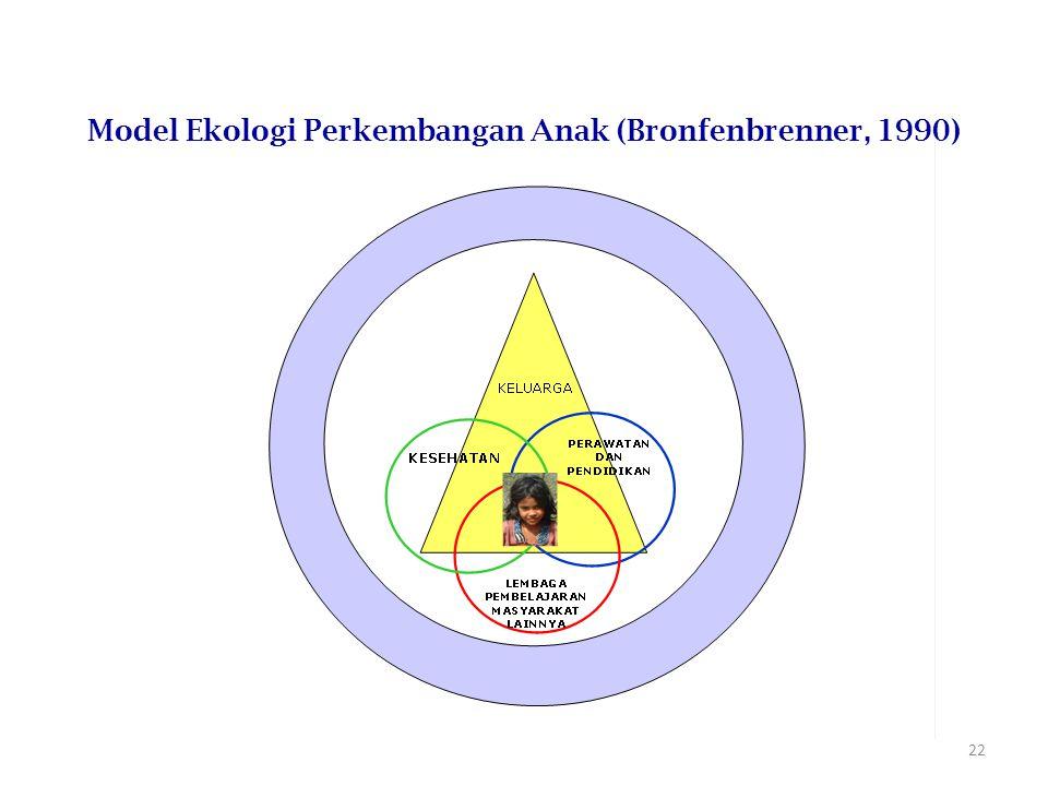 22 Model Ekologi Perkembangan Anak (Bronfenbrenner, 1990)