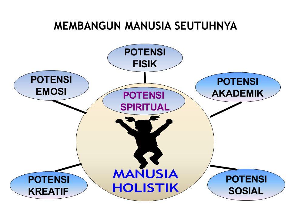POTENSI KREATIF POTENSI SOSIAL POTENSI EMOSI POTENSI FISIK POTENSI AKADEMIK POTENSI SPIRITUAL MEMBANGUN MANUSIA SEUTUHNYA