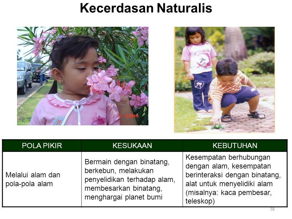 38 Kecerdasan Naturalis POLA PIKIRKESUKAANKEBUTUHAN Melalui alam dan pola-pola alam Bermain dengan binatang, berkebun, melakukan penyelidikan terhadap