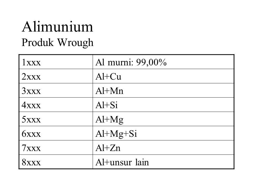 Alimunium Produk Wrough 1xxxAl murni: 99,00% 2xxxAl+Cu 3xxxAl+Mn 4xxxAl+Si 5xxxAl+Mg 6xxxAl+Mg+Si 7xxxAl+Zn 8xxxAl+unsur lain