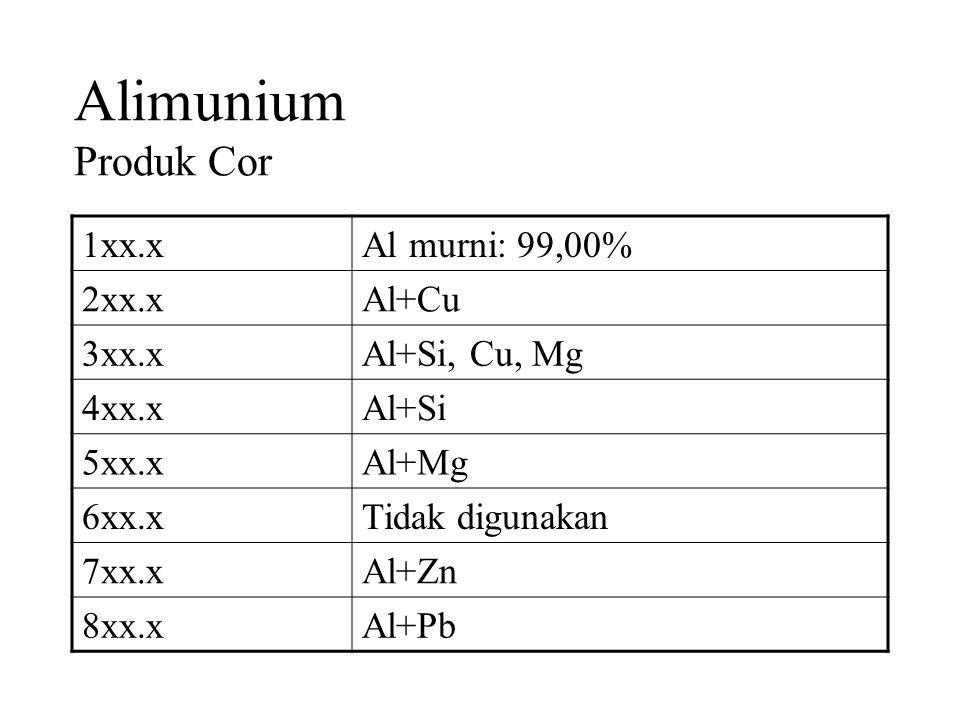 Alimunium Produk Cor 1xx.xAl murni: 99,00% 2xx.xAl+Cu 3xx.xAl+Si, Cu, Mg 4xx.xAl+Si 5xx.xAl+Mg 6xx.xTidak digunakan 7xx.xAl+Zn 8xx.xAl+Pb