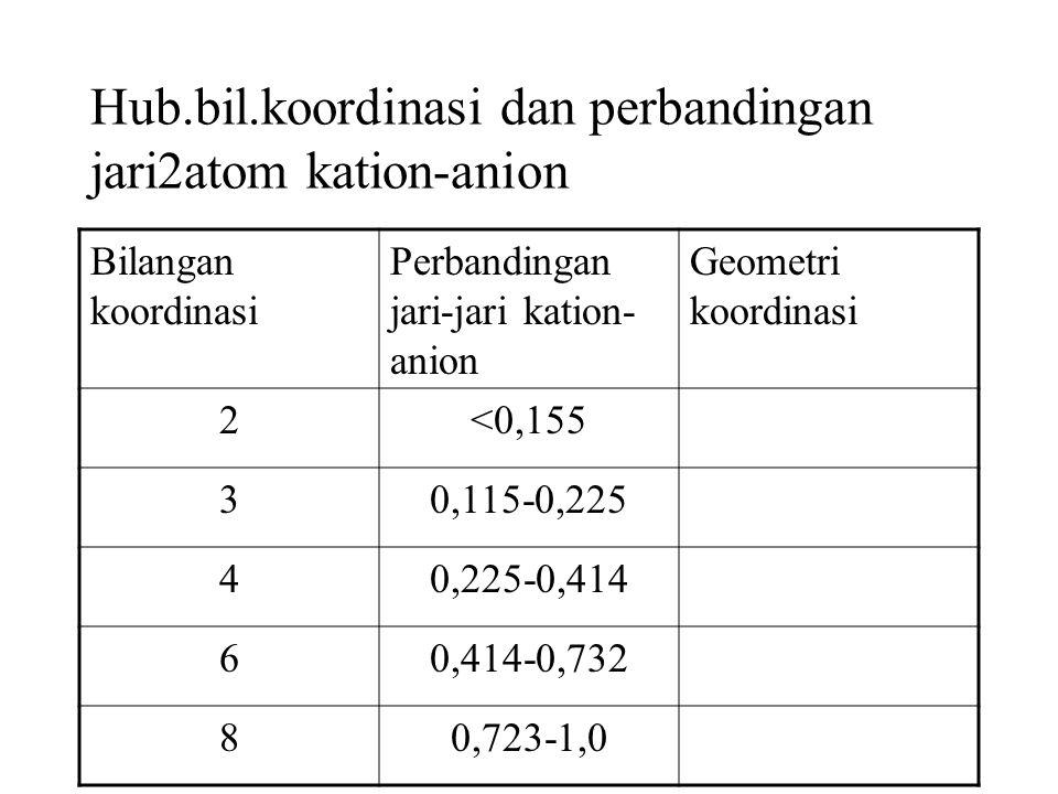Hub.bil.koordinasi dan perbandingan jari2atom kation-anion Bilangan koordinasi Perbandingan jari-jari kation- anion Geometri koordinasi 2<0,155 30,115-0,225 40,225-0,414 60,414-0,732 80,723-1,0