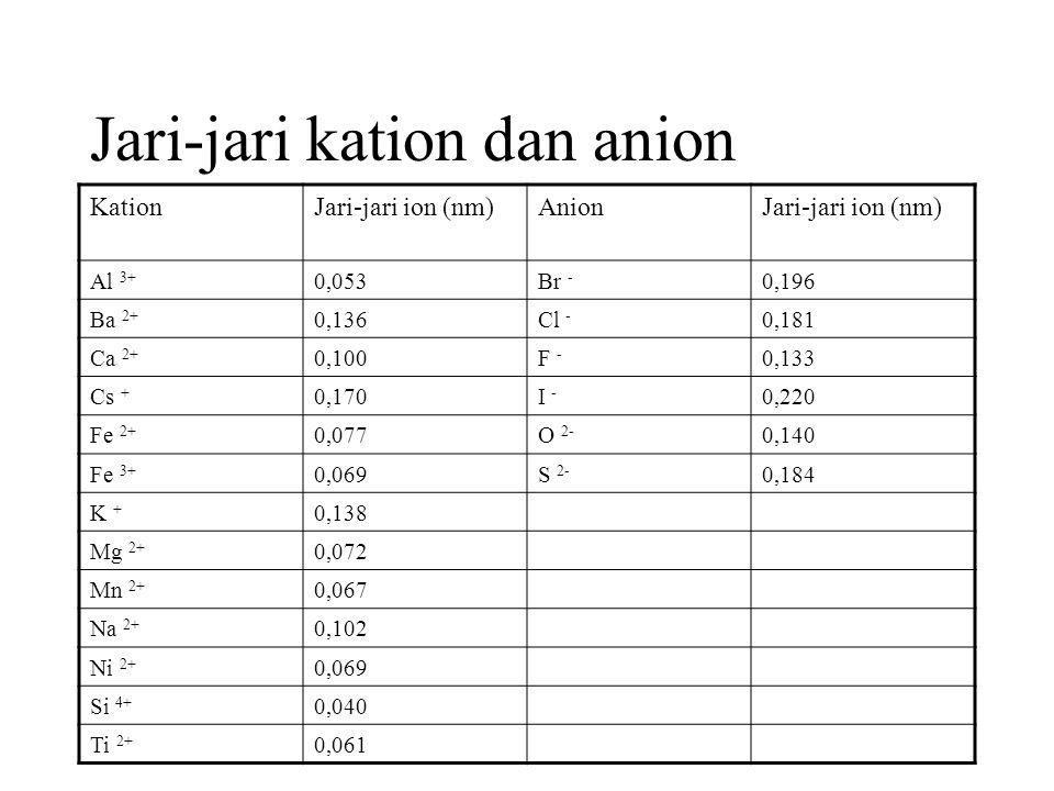 Jari-jari kation dan anion KationJari-jari ion (nm)AnionJari-jari ion (nm) Al 3+ 0,053Br - 0,196 Ba 2+ 0,136Cl - 0,181 Ca 2+ 0,100F - 0,133 Cs + 0,170I - 0,220 Fe 2+ 0,077O 2- 0,140 Fe 3+ 0,069S 2- 0,184 K + 0,138 Mg 2+ 0,072 Mn 2+ 0,067 Na 2+ 0,102 Ni 2+ 0,069 Si 4+ 0,040 Ti 2+ 0,061