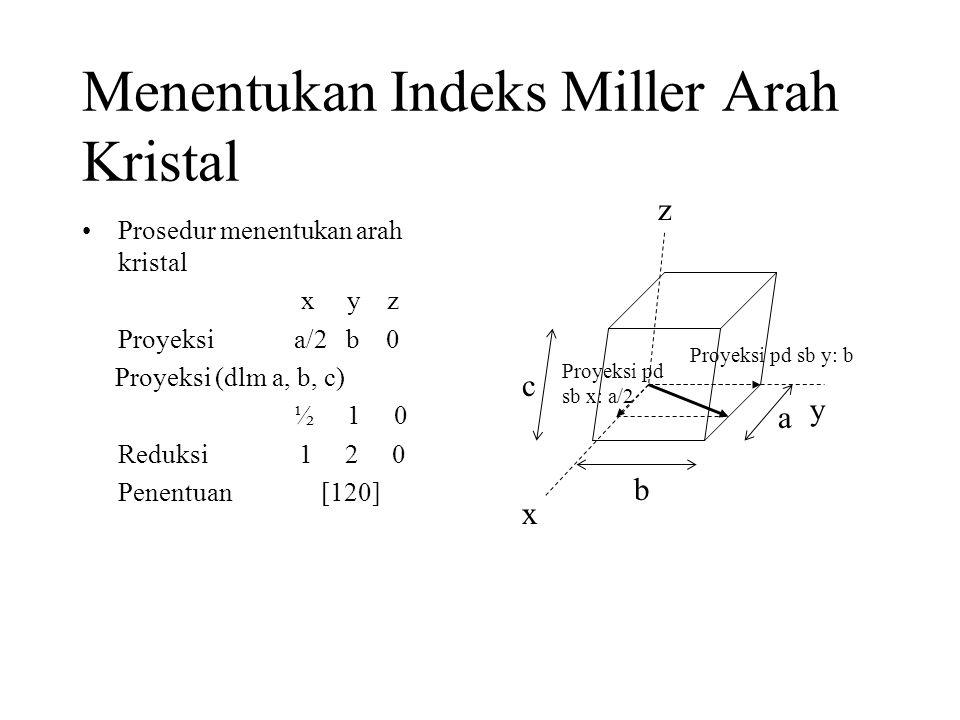Menentukan Indeks Miller Arah Kristal •Prosedur menentukan arah kristal x y z Proyeksi a/2 b 0 Proyeksi (dlm a, b, c) ½ 1 0 Reduksi 1 2 0 Penentuan [120] c y b a x Proyeksi pd sb y: b z Proyeksi pd sb x: a/2
