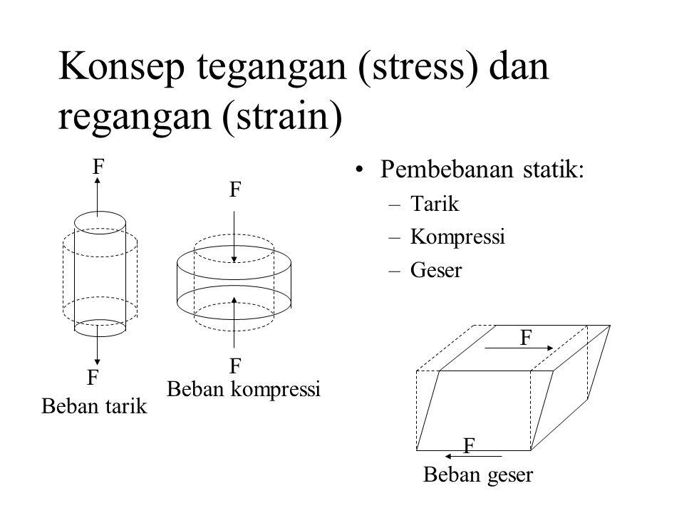 Konsep tegangan (stress) dan regangan (strain) •Pembebanan statik: –Tarik –Kompressi –Geser F F F F Beban tarik Beban kompressi F F Beban geser