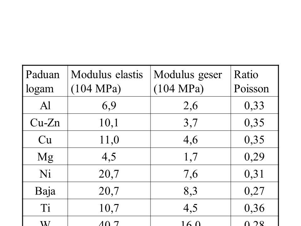 Paduan logam Modulus elastis (104 MPa) Modulus geser (104 MPa) Ratio Poisson Al6,92,60,33 Cu-Zn10,13,70,35 Cu11,04,60,35 Mg4,51,70,29 Ni20,77,60,31 Baja20,78,30,27 Ti10,74,50,36 W40,716,00,28