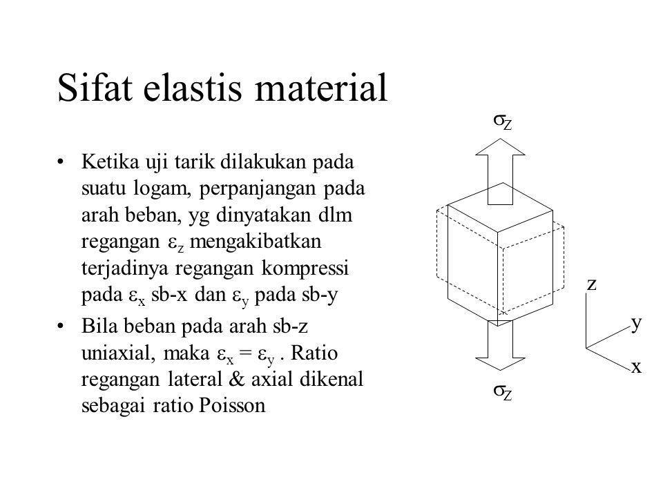 Sifat elastis material •Ketika uji tarik dilakukan pada suatu logam, perpanjangan pada arah beban, yg dinyatakan dlm regangan  z mengakibatkan terjadinya regangan kompressi pada  x sb-x dan  y pada sb-y •Bila beban pada arah sb-z uniaxial, maka  x =  y.