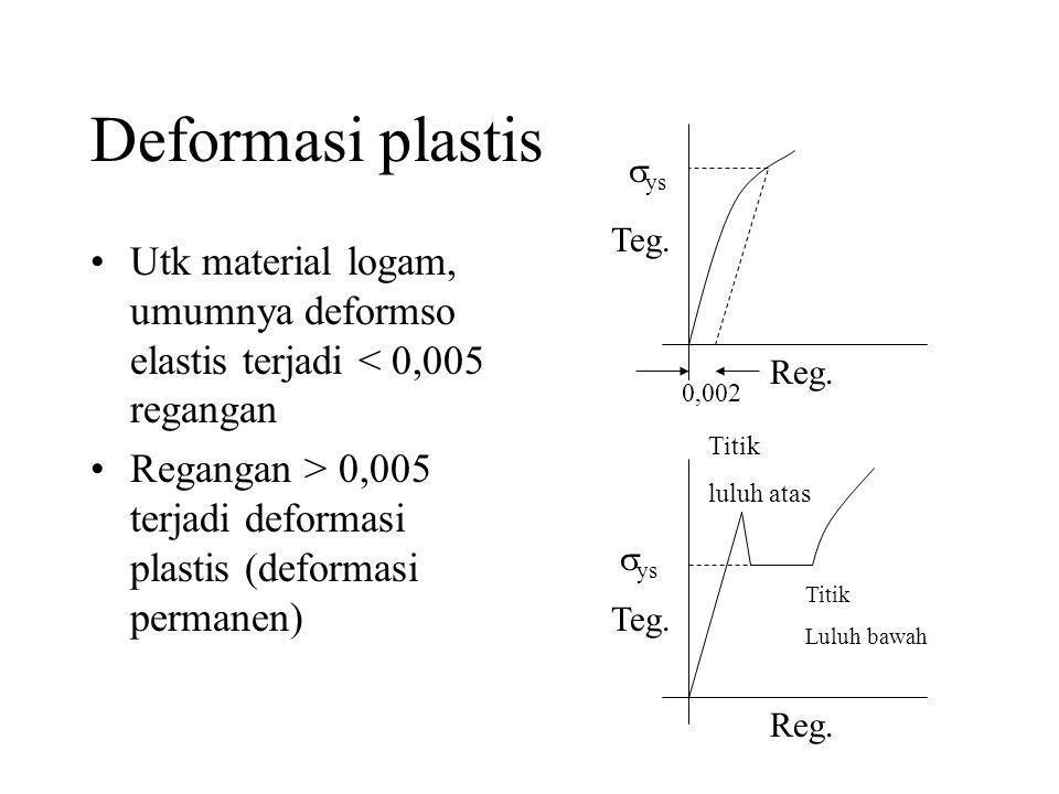 Deformasi plastis •Utk material logam, umumnya deformso elastis terjadi < 0,005 regangan •Regangan > 0,005 terjadi deformasi plastis (deformasi permanen) Teg.