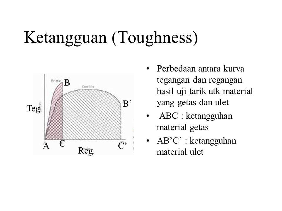 Ketangguan (Toughness) •Perbedaan antara kurva tegangan dan regangan hasil uji tarik utk material yang getas dan ulet • ABC : ketangguhan material getas •AB'C' : ketangguhan material ulet Teg.