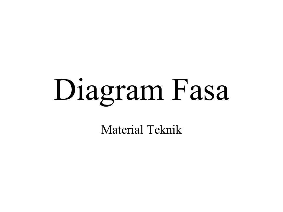 Diagram Fasa Material Teknik