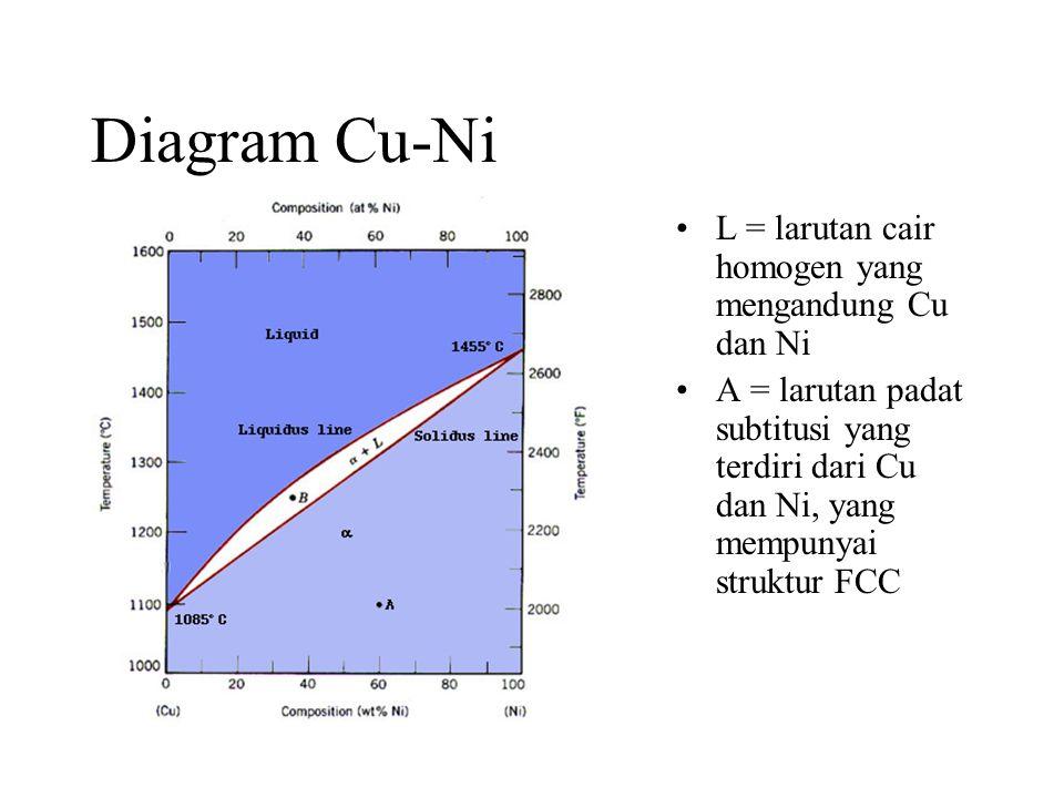Diagram Cu-Ni •L = larutan cair homogen yang mengandung Cu dan Ni •A = larutan padat subtitusi yang terdiri dari Cu dan Ni, yang mempunyai struktur FCC