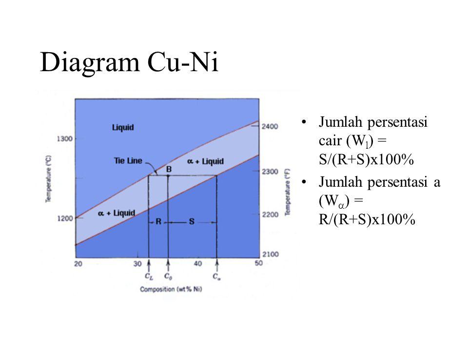 Diagram Cu-Ni •Jumlah persentasi cair (W l ) = S/(R+S)x100% •Jumlah persentasi a (W  ) = R/(R+S)x100%