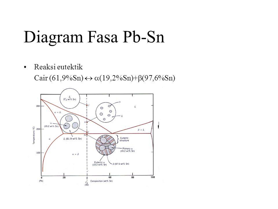 Diagram Fasa Pb-Sn •Reaksi eutektik Cair (61,9%Sn)   (19,2%Sn)+  (97,6%Sn)
