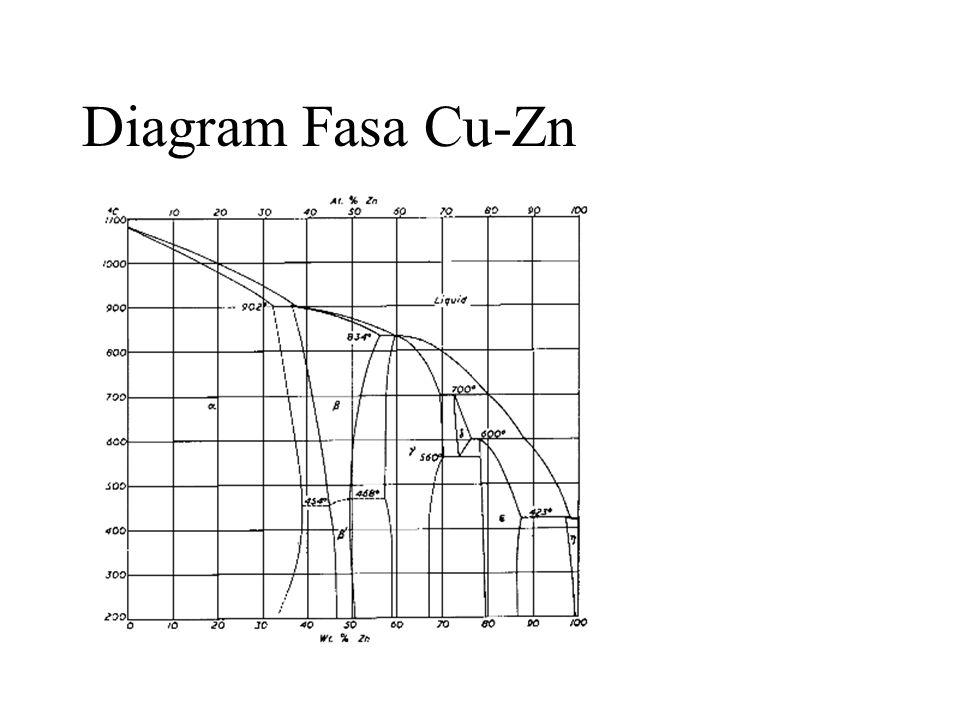Diagram Fasa Cu-Zn