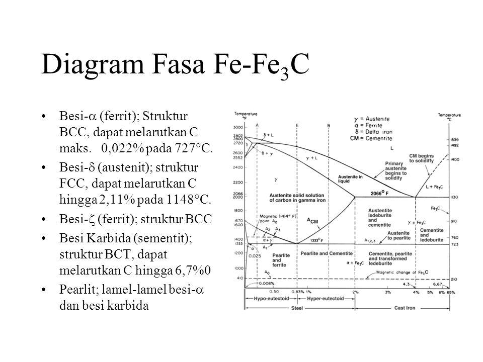 Diagram Fasa Fe-Fe 3 C •Besi-  (ferrit); Struktur BCC, dapat melarutkan C maks.