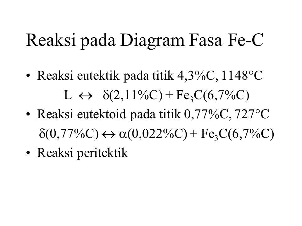 Reaksi pada Diagram Fasa Fe-C •Reaksi eutektik pada titik 4,3%C, 1148  C L   (2,11%C) + Fe 3 C(6,7%C) •Reaksi eutektoid pada titik 0,77%C, 727  C  (0,77%C)   (0,022%C) + Fe 3 C(6,7%C) •Reaksi peritektik