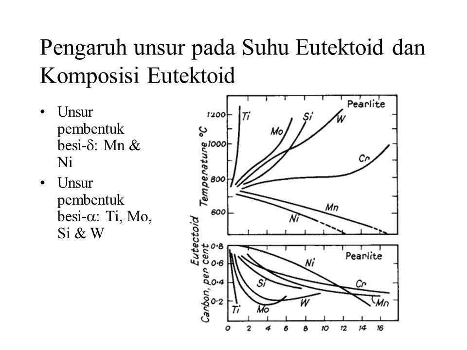 Pengaruh unsur pada Suhu Eutektoid dan Komposisi Eutektoid •Unsur pembentuk besi-  : Mn & Ni •Unsur pembentuk besi-  : Ti, Mo, Si & W