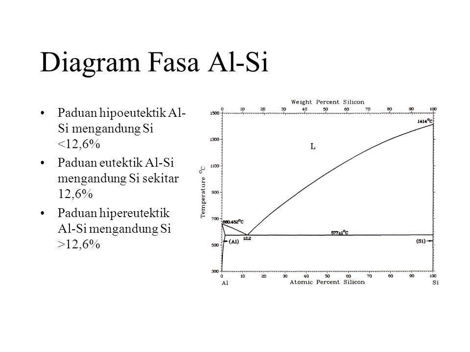Diagram Fasa Al-Si •Paduan hipoeutektik Al- Si mengandung Si <12,6% •Paduan eutektik Al-Si mengandung Si sekitar 12,6% •Paduan hipereutektik Al-Si mengandung Si >12,6%