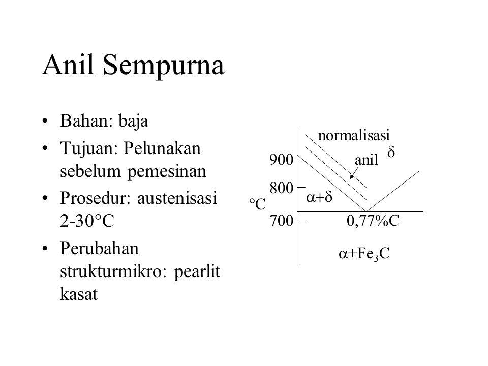 Anil Sempurna •Bahan: baja •Tujuan: Pelunakan sebelum pemesinan •Prosedur: austenisasi 2-30  C •Perubahan strukturmikro: pearlit kasat    +Fe 3 C 700 800 900 CC 0,77%C anil normalisasi