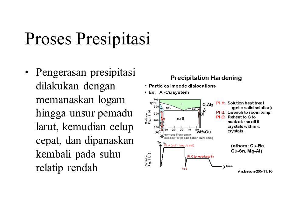 Proses Presipitasi •Pengerasan presipitasi dilakukan dengan memanaskan logam hingga unsur pemadu larut, kemudian celup cepat, dan dipanaskan kembali pada suhu relatip rendah