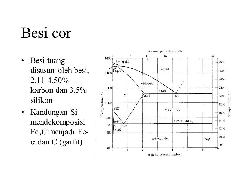 Besi cor •Besi tuang disusun oleh besi, 2,11-4,50% karbon dan 3,5% silikon •Kandungan Si mendekomposisi Fe 3 C menjadi Fe-  dan C (garfit)
