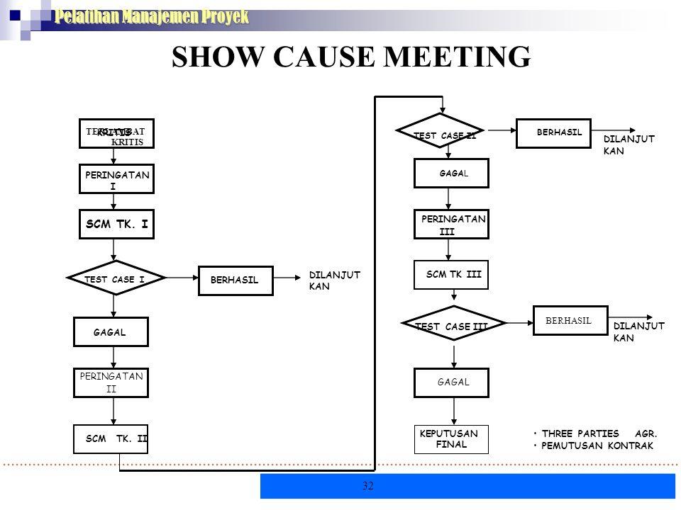 KRITIS 32 Pelatihan Manajemen Proyek SHOW CAUSE MEETING TERLAMBAT KRITIS PERINGATAN I SCM TK. I DILANJUT KAN SCM TK. II DILANJUT KAN • THREE PARTIES A