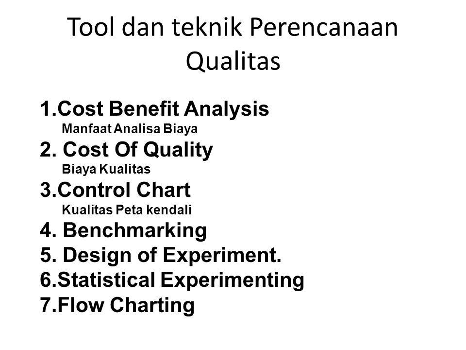 Tool dan teknik Perencanaan Qualitas 1.Cost Benefit Analysis Manfaat Analisa Biaya 2. Cost Of Quality Biaya Kualitas 3.Control Chart Kualitas Peta ken