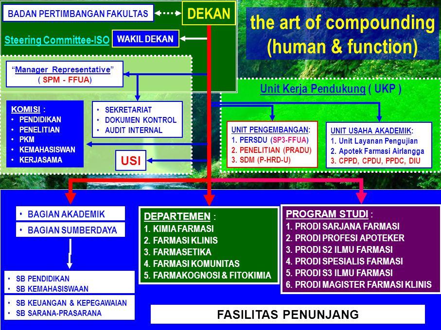 Unit Kerja Pendukung ( UKP ) Steering Committee-ISO DEKAN WAKIL DEKAN BADAN PERTIMBANGAN FAKULTAS PROGRAM STUDI : 1.PRODI SARJANA FARMASI 2.PRODI PROF