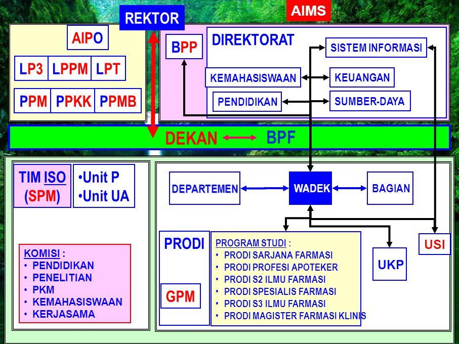 LPPMLP3 PPMPPKK PRODI PROGRAM STUDI : • PRODI SARJANA FARMASI • PRODI PROFESI APOTEKER • PRODI S2 ILMU FARMASI • PRODI SPESIALIS FARMASI • PRODI S3 IL