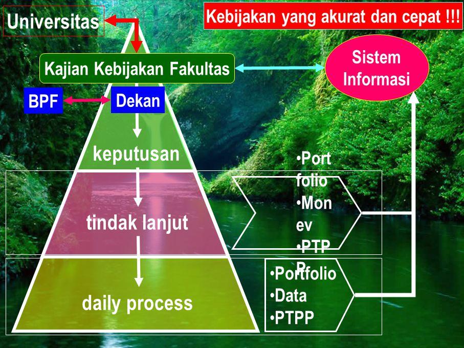 keputusan Universitas tindak lanjut • Portfolio • Data • PTPP Kajian Kebijakan Fakultas • Port folio • Mon ev • PTP P Sistem Informasi Kebijakan yang