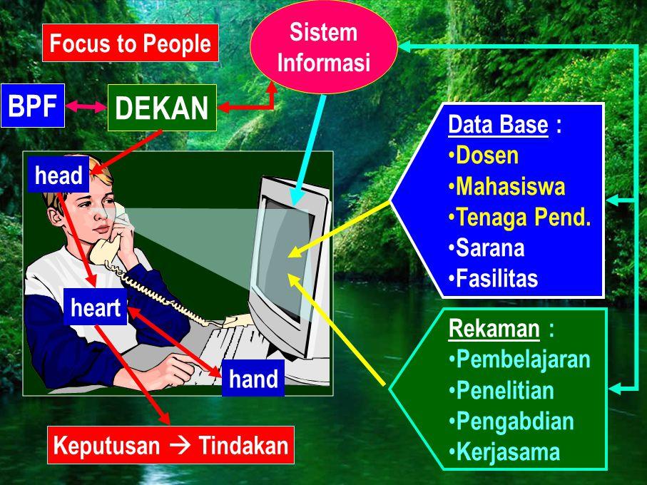 DEKAN Data Base : • Dosen • Mahasiswa • Tenaga Pend. • Sarana • Fasilitas Rekaman : • Pembelajaran • Penelitian • Pengabdian • Kerjasama Sistem Inform
