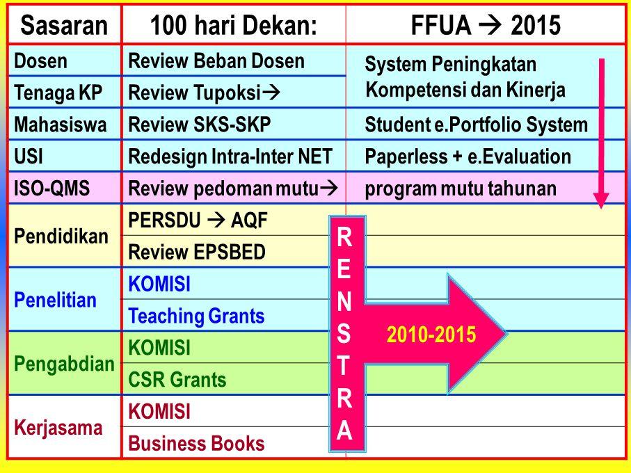 Sasaran100 hari Dekan:FFUA  2015 DosenReview Beban Dosen System Peningkatan Kompetensi dan Kinerja Tenaga KPReview Tupoksi  MahasiswaReview SKS-SKPS