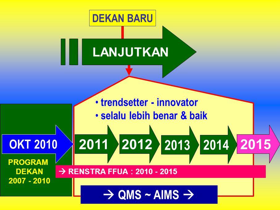 LANJUTKAN OKT 2010 201120122015  RENSTRA FFUA : 2010 - 2015 PROGRAM DEKAN 2007 - 2010 DEKAN BARU 2013 • trendsetter - innovator • selalu lebih benar