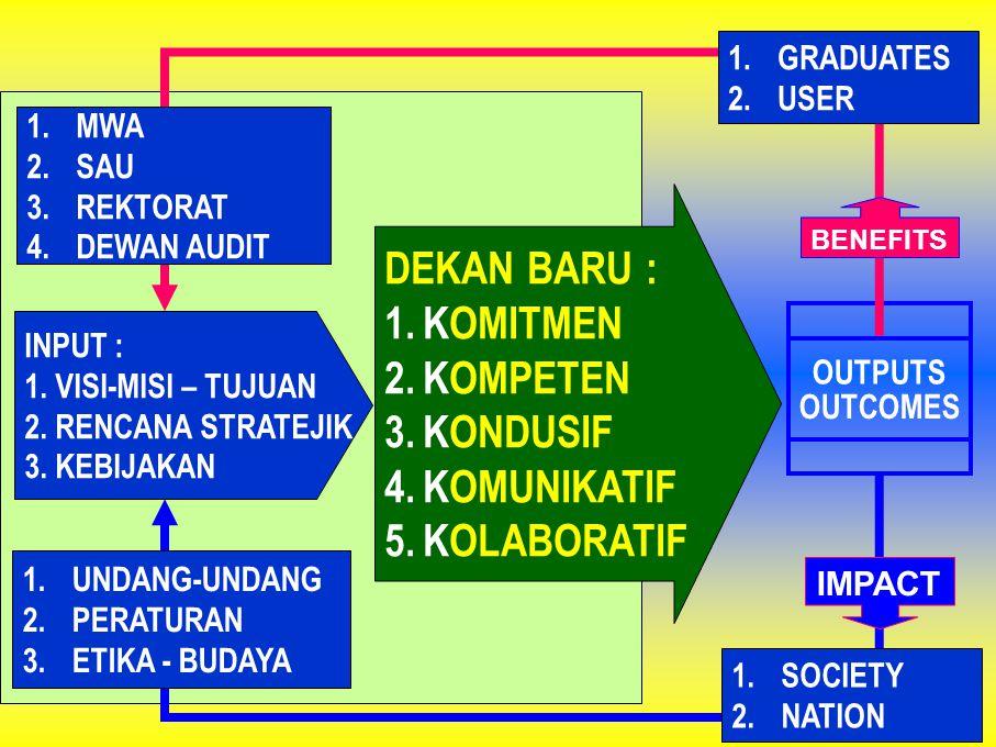 DEKAN BARU : 1.KOMITMEN 2.KOMPETEN 3.KONDUSIF 4.KOMUNIKATIF 5.KOLABORATIF OUTPUTS OUTCOMES 1.GRADUATES 2.USER 1.SOCIETY 2.NATION IMPACT BENEFITS 1.UND
