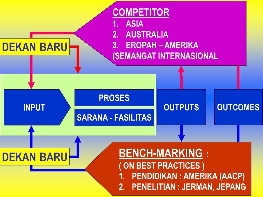 INPUT PROSES OUTPUTSOUTCOMES SARANA - FASILITAS COMPETITOR 1.ASIA 2.AUSTRALIA 3.EROPAH – AMERIKA (SEMANGAT INTERNASIONAL BENCH-MARKING : ( ON BEST PRA