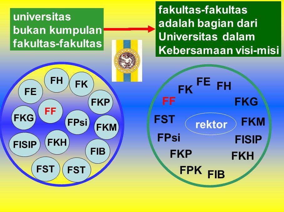 FF FK FH FE FKG FKM FIB FISIP FST FKH FPsi FF FK FST FKG FE FH FISIP FIB FKM FKP FKH universitas bukan kumpulan fakultas-fakultas adalah bagian dari U
