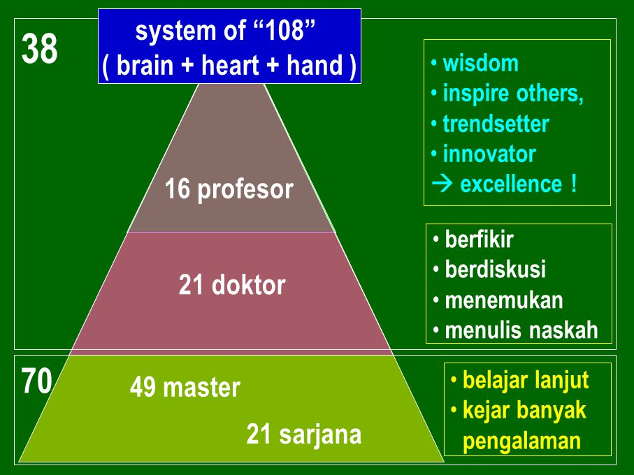 16 profesor 49 master 21 sarjana 21 doktor 70 • wisdom • inspire others, • trendsetter • innovator  excellence ! • berfikir • berdiskusi • menemukan