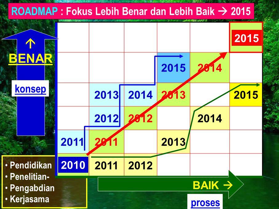 • Pendidikan • Penelitian- • Pengabdian • Kerjasama 20152014 2013201420132015 2012 2014 2011 2013 20112012 2010 BAIK   BENAR ROADMAP : Fokus Lebih B