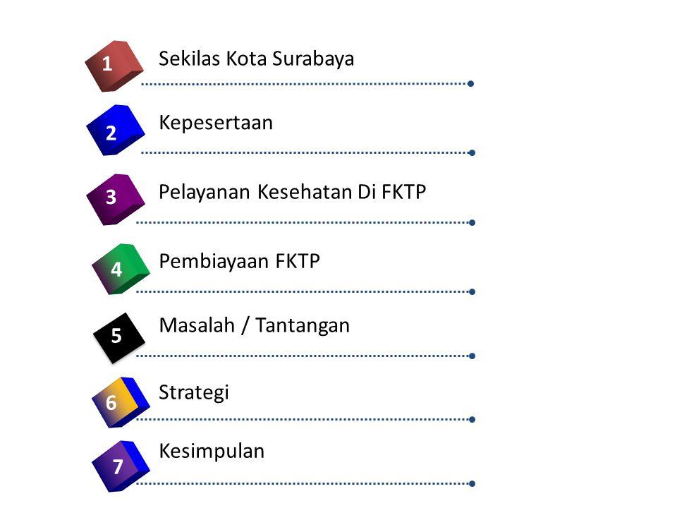 1.Segera melakukan Standarisasi Puskesmas dan Akreditasi FKTP sesuai dengan Permenkes No.