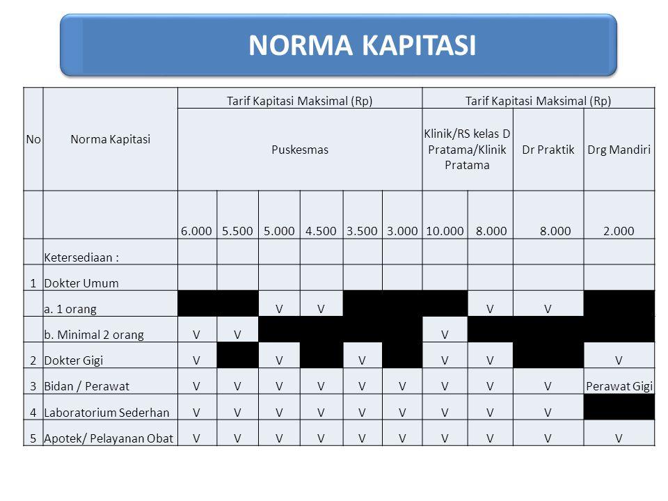 NORMA KAPITASI NoNorma Kapitasi Tarif Kapitasi Maksimal (Rp) Puskesmas Klinik/RS kelas D Pratama/Klinik Pratama Dr PraktikDrg Mandiri 6.000 5.500 5.00