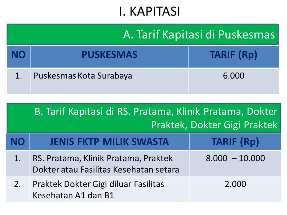 A. Tarif Kapitasi di Puskesmas NOPUSKESMASTARIF (Rp) 1.Puskesmas Kota Surabaya6.000 B. Tarif Kapitasi di RS. Pratama, Klinik Pratama, Dokter Praktek,