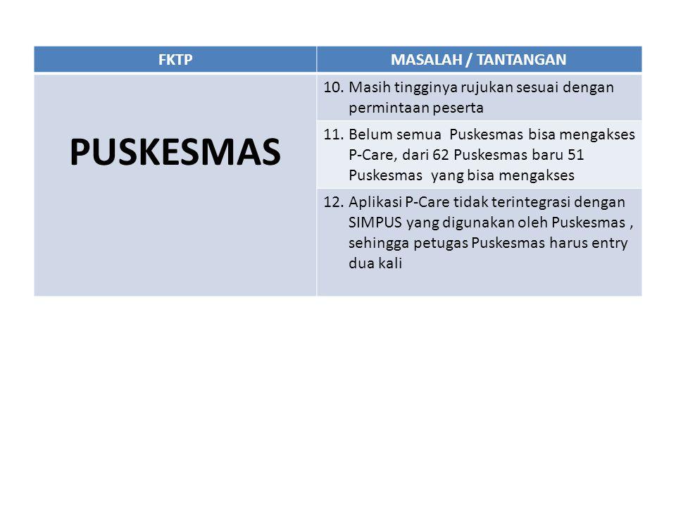 FKTPMASALAH / TANTANGAN PUSKESMAS 10. Masih tingginya rujukan sesuai dengan permintaan peserta 11. Belum semua Puskesmas bisa mengakses P-Care, dari 6