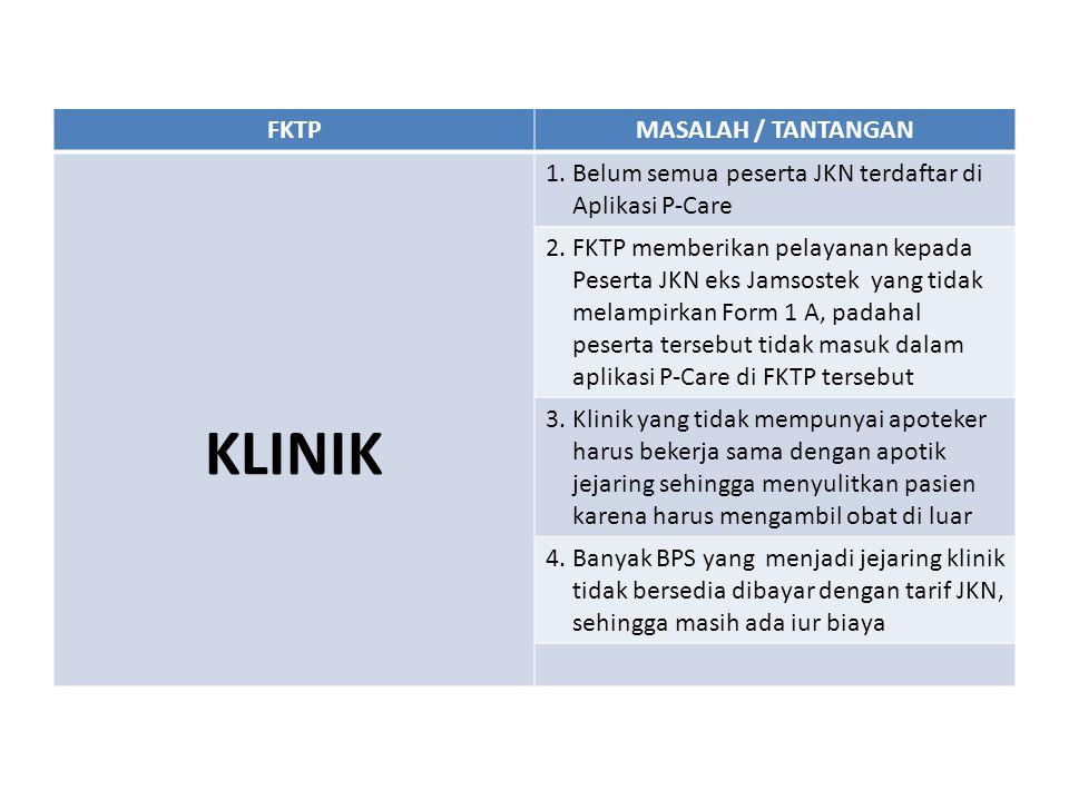 FKTPMASALAH / TANTANGAN KLINIK 1. Belum semua peserta JKN terdaftar di Aplikasi P-Care 2. FKTP memberikan pelayanan kepada Peserta JKN eks Jamsostek y