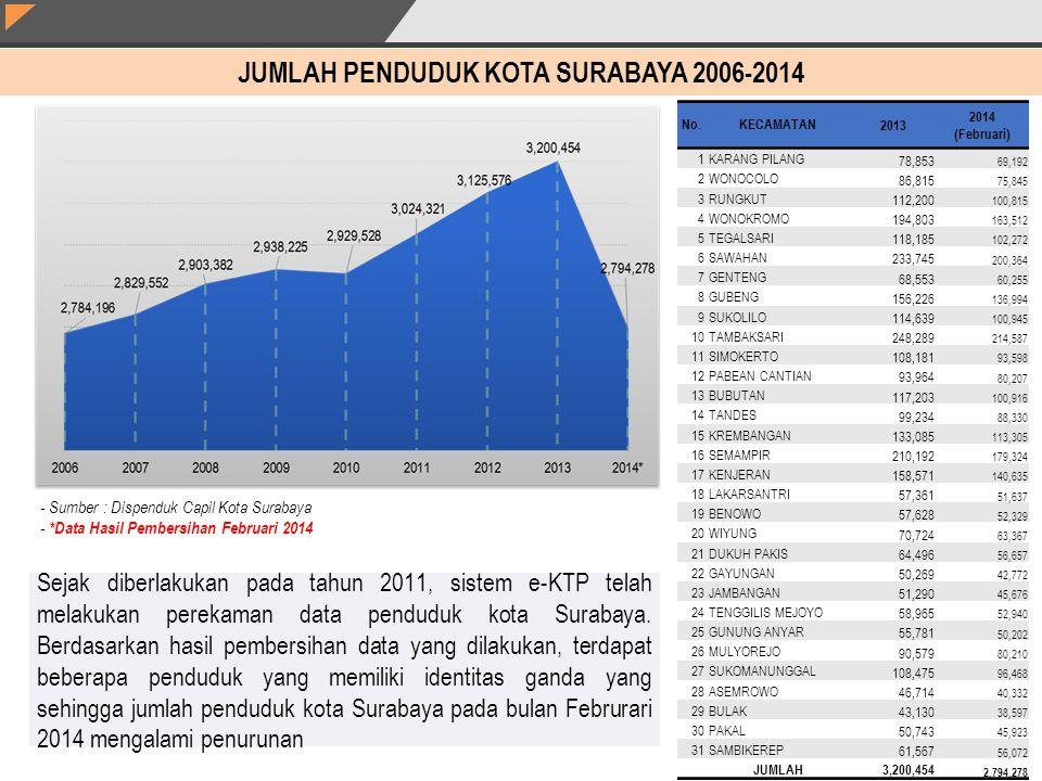 JUMLAH PENDUDUK KOTA SURABAYA 2006-2014 - Sumber : Dispenduk Capil Kota Surabaya - *Data Hasil Pembersihan Februari 2014 Sejak diberlakukan pada tahun