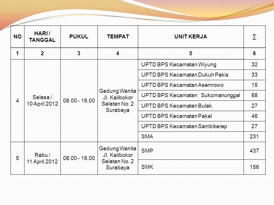 NO HARI / TANGGAL PUKULTEMPATUNIT KERJA∑ 123456 4 Selasa / 10 April 2012 08.00 - 16.00 Gedung Wanita Jl. Kalibokor Selatan No. 2 Surabaya UPTD BPS Kec