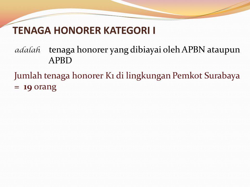 TENAGA HONORER KATEGORI I adalah tenaga honorer yang dibiayai oleh APBN ataupun APBD Jumlah tenaga honorer K1 di lingkungan Pemkot Surabaya = 19 orang