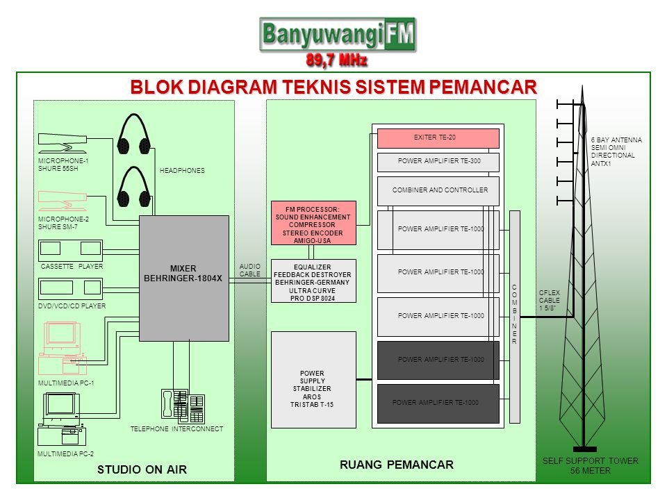 BLOK DIAGRAM TEKNIS SISTEM PEMANCAR MIXER STUDIO ON AIR SELF SUPPORT TOWER 56 METER 6 BAY ANTENNA SEMI OMNI DIRECTIONAL ANTX1 RUANG PEMANCAR TELEPHONE INTERCONNECT MULTIMEDIA PC-1 DVD/VCD/CD PLAYER CASSETTE PLAYER MICROPHONE-2 SHURE SM-7 MICROPHONE-1 SHURE 55SH MIXER BEHRINGER-1804X EQUALIZER FEEDBACK DESTROYER BEHRINGER-GERMANY ULTRA CURVE PRO DSP 8024 FM PROCESSOR: SOUND ENHANCEMENT COMPRESSOR STEREO ENCODER AMIGO-USA POWER SUPPLY STABILIZER AROS TRISTAB T-15 HEADPHONES EXITER TE-20 POWER AMPLIFIER TE-300 COMBINER AND CONTROLLER POWER AMPLIFIER TE-1000 COMBINERCOMBINER AUDIO CABLE CFLEX CABLE 1 5/8 MULTIMEDIA PC-2
